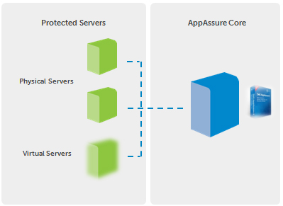 AppAssure software is loaded on any Windows-based server to create the AppAssure Core server