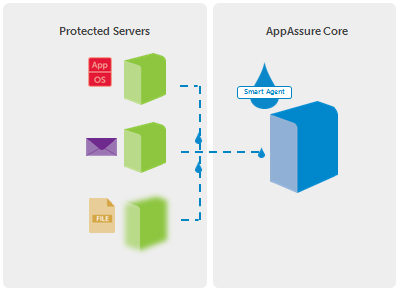 AppAssure protects not only the data but the entire application stack for all protected servers