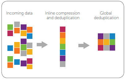 Global Data Deduplication uses far less data storage