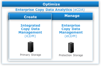 Copy Data Analytics