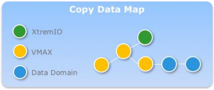 Copy Data Map