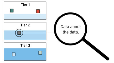 Fluid Data Architecture