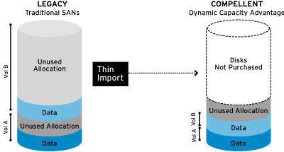 Dynamic Capacity: thin provisioning