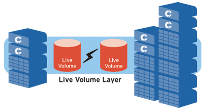 Live Volume: Dynamic business continuity