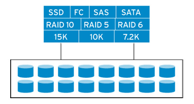 True storage virtualization pools storage across all disk types, speeds and RAID levels.