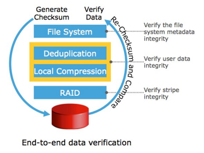 End to end data verification