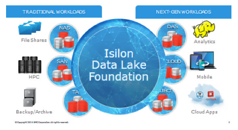 data lake foundation