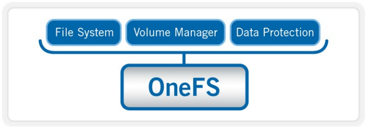 Isilon OneFS Operating System Powers Scale-Out Storage Solutions