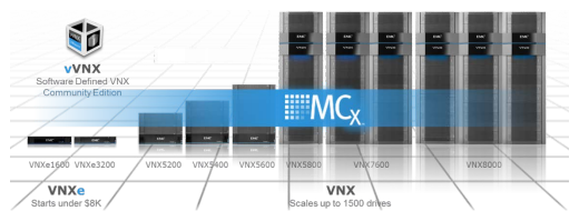 VNX storage array