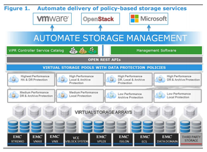 automate storage management