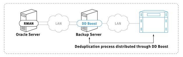 Oracle backup solution