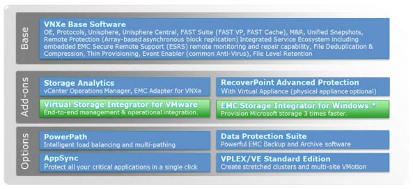 VNXe software choices