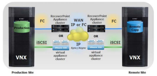 Illustration of RecoverPoint for EMC VNX